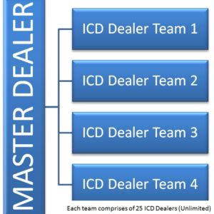 MasterDealerTeam1