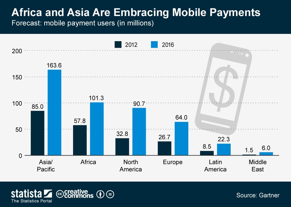 Roamobi-Mobile-Payment-Stats