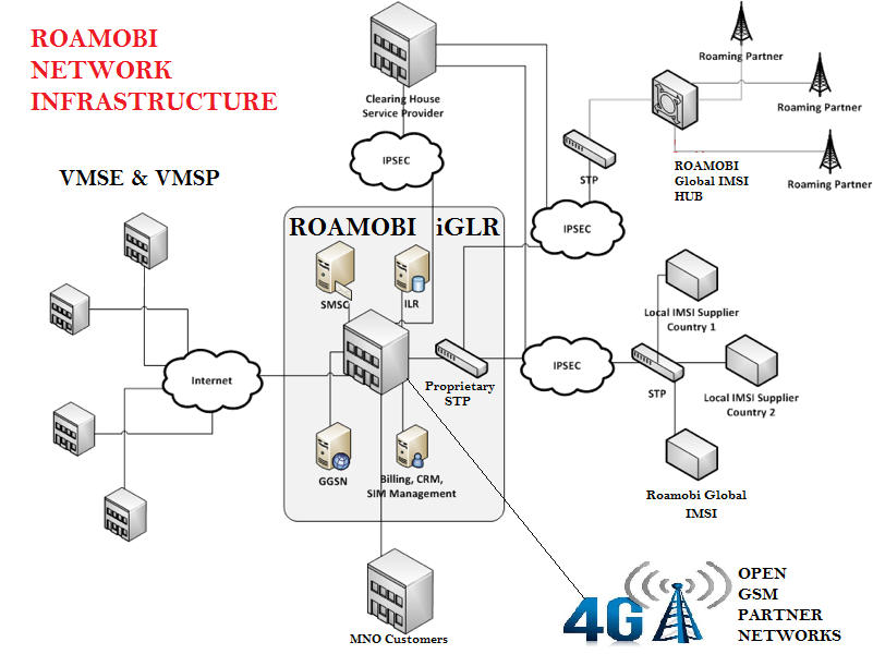 core technologies  u2013 roamobi