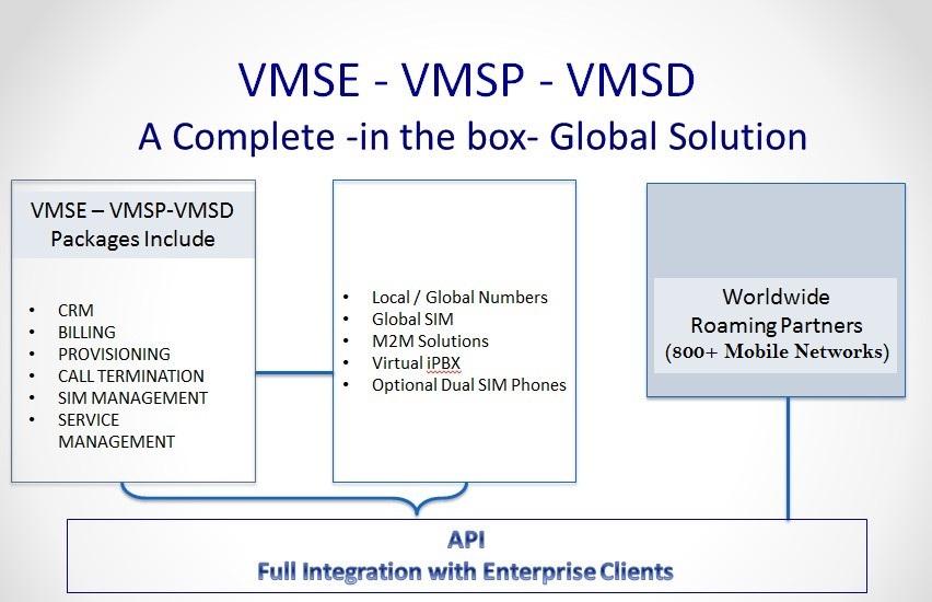 VMSP-Model-Roamobi
